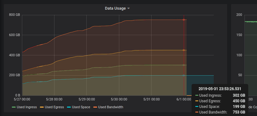Grafana Graph showing storage node storage usage
